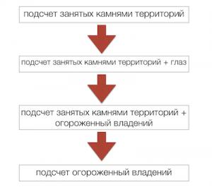 правила игры Го