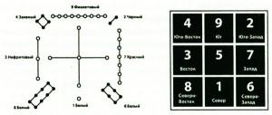 схема Ло Шу