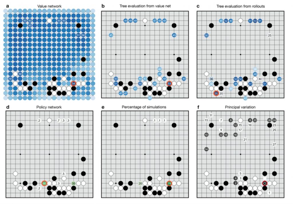 Пример работы нейронных сетей AlphaGo из отчета DeepMind