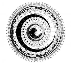 Цикл перемен, описывающий все явления в мире в виде бинарной матрицы инь и ян.