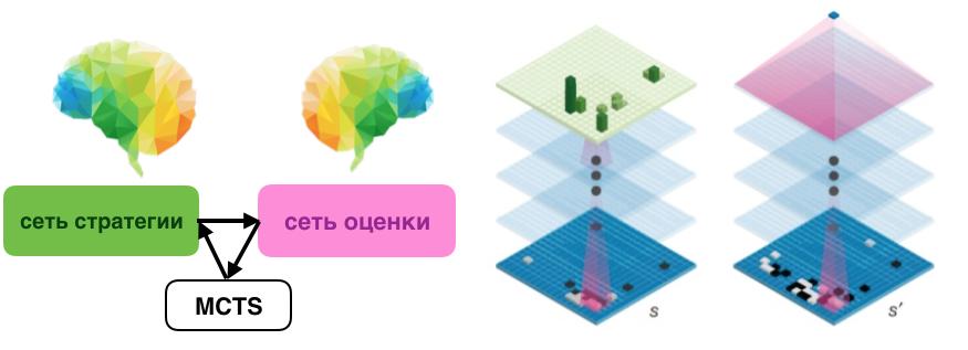 Архитектура AlphaGo